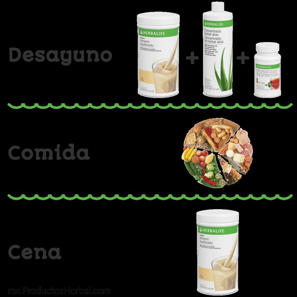 para q sirven los productos de herbalife