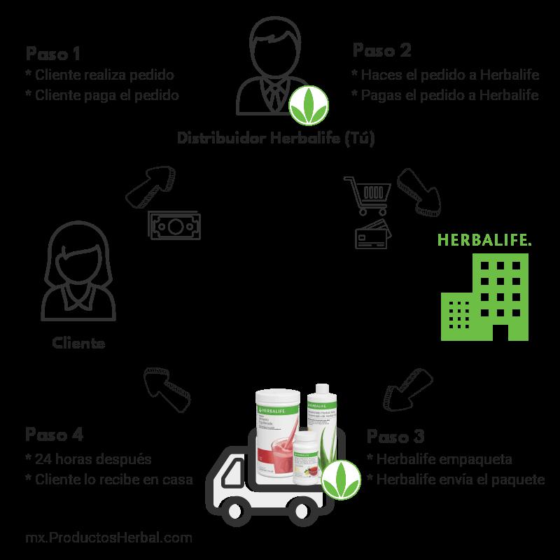 ▷ Cómo Hacerse Distribuidor Herbalife - Consigue el 35% Dto. 20246ba54432b